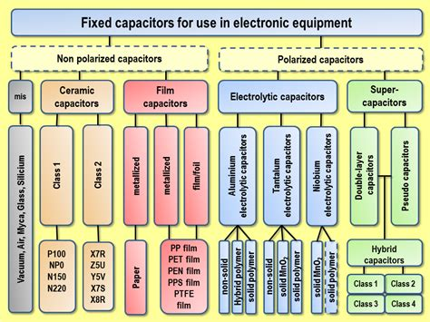 types of capacitors and their uses file fixed capacitors overview png wikimedia commons