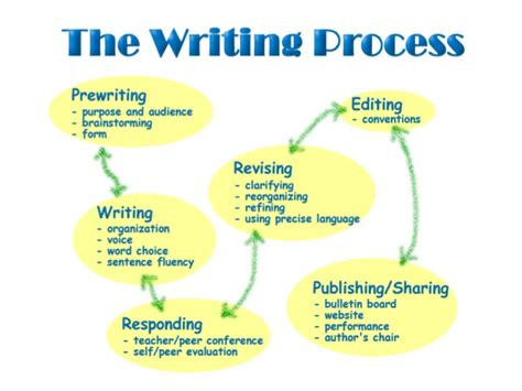 Cheap Best Essay Editing Site Gb by Order Cheap Custom Essay Buy Well Written Papers Buy An