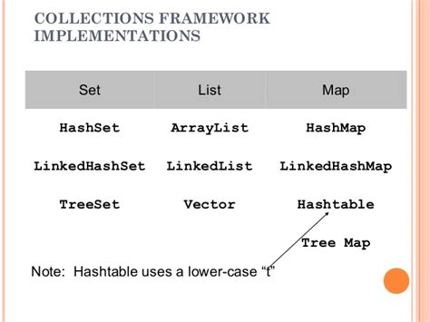 Java Set collection framework in java