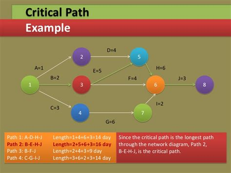 critical path diagram template project management through gantt pert chart