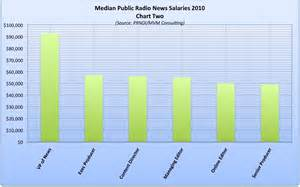 Average Salary For A Photographer by Radio News Salaries Local Npr