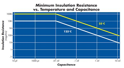 capacitor resistance minimum insulation resistance vs temp and capacitance x7r capacitor circuit functions inc