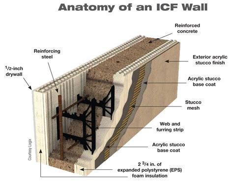 Icf Machine,Icf Polystyrene Construction System,Polystyrene Concrete Formwork,Concrete Formwork