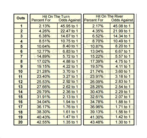 holdem odds chart hold em tips official world series of
