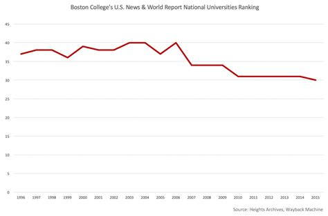 Bc Vs Bu Mba by 83 Boston College Overall Rankings Ranking The Top