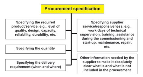 writing effective content project specifications books specification writing blc 304 05 procurement management