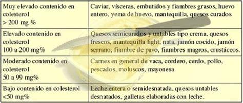 recetas de cocina para colesterol alto como reducir el colesterol con ayuda de la cocina