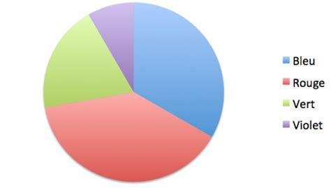 exercice diagramme circulaire lecture d un diagramme circulaire statistiques