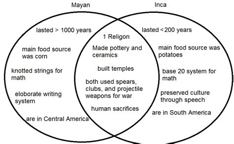 aztec inca venn diagram pbl mayan and inca venn diagram