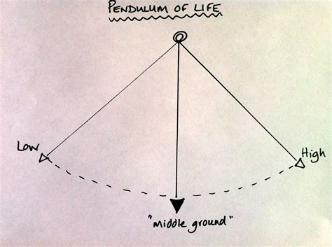 pendulum swing theory middle ground theory pendulums and waves of life find