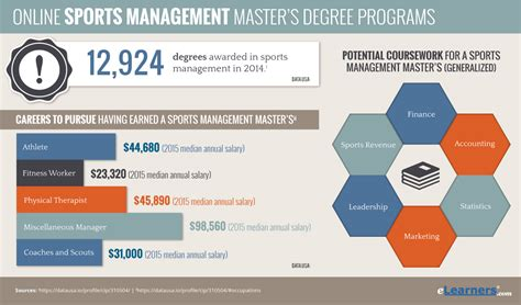 Sports Management Mba Salary by Data Analytics Masters Salary Indeed Maker Best Resume