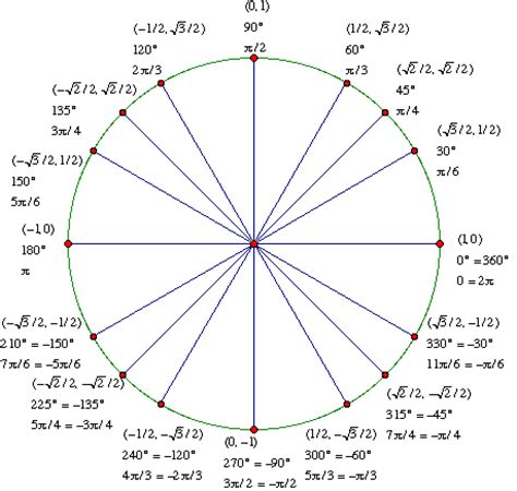 unit circle diagram