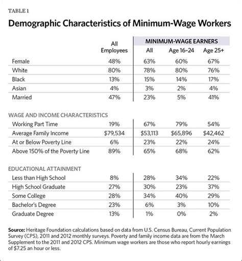 who works for minimum wage what is minimum wage its history and effects on the