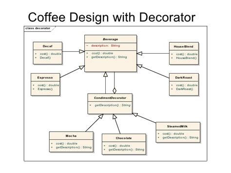 pattern classification real time real time exle decorator pattern java real time exle