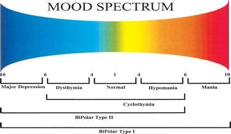 mood swing disorders chart showing mood changes mental health pinterest