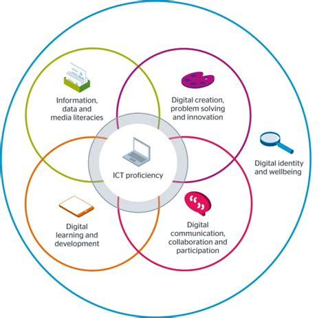 design model definition jisc building digital capability blog building
