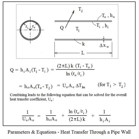 computation of conduction and duct flow heat transfer books heat transfer calculations lift voor gebruikte auto