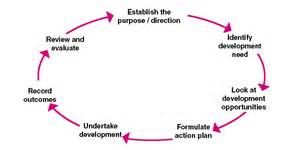 review structured reflective template creating your personal development plan