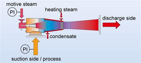 vacuum jet steam jet vacuum ejector vacuum pump ejector steam jet