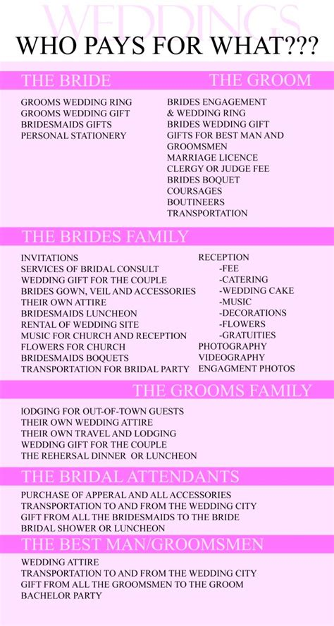 jocelyn brook weddings how to split the wedding bill avoid that awkward conversation