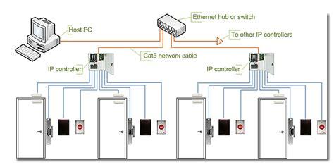 Door Access Systems access sbtelecoms