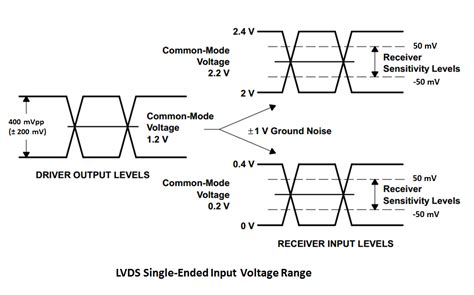 lvds voltage swing query related to ds90cr483 using 1m cable high speed