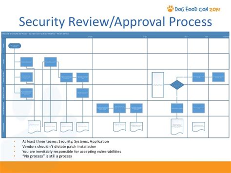 Managing Updates With System Center Configuration Manager 2012 Security Management Process Template