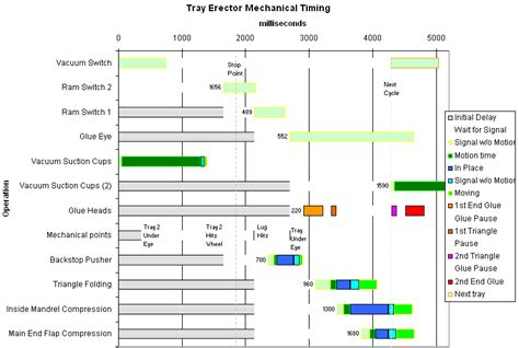 Machining Cycle Time Calculation Excel Sheet The Machine Cycle Chartexcel Charts Excel Chart Machine Chart Excel Template