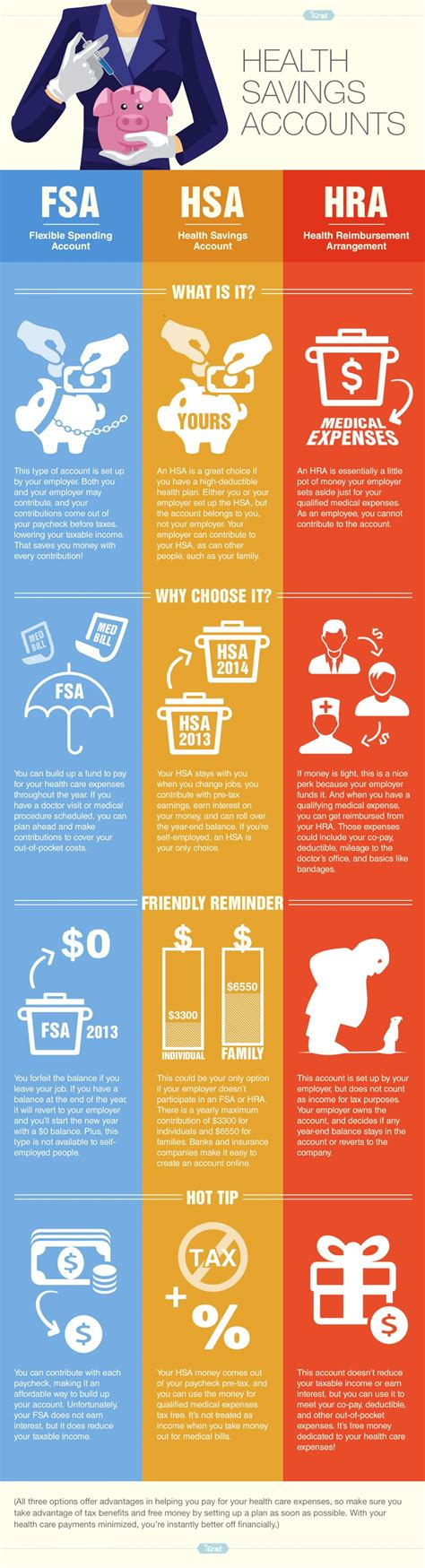 Graphic Design Works From Home health savings accounts infographic visualistan