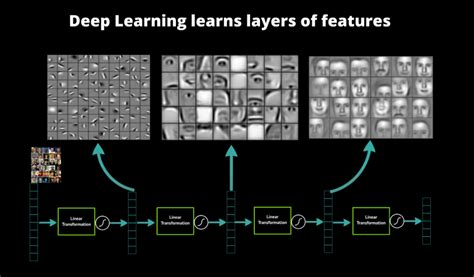 pattern recognition machine learning deep learning a primer on deep learning deep learning platform datarobot