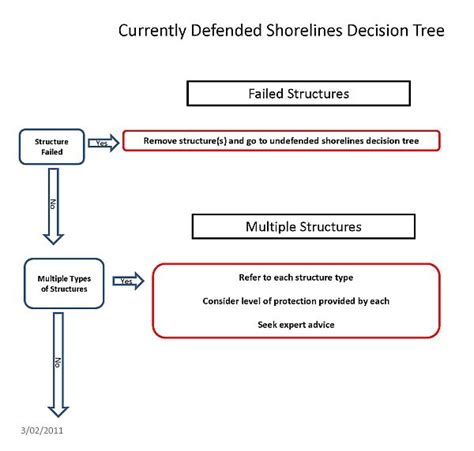 decision tree tool decision tree tool pictures to pin on pinsdaddy