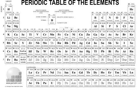 high quality printable periodic table periodic table wallpaper high resolution 84