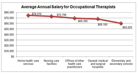 therapist salary with masters exploring occupational therapy occupational therapy vs