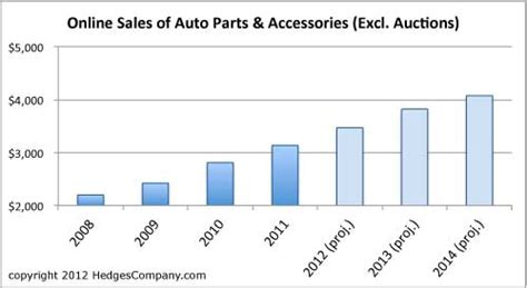 Auto Parts Online Uk by 2012 Online Sales Of Auto Parts Growing Hedges Company