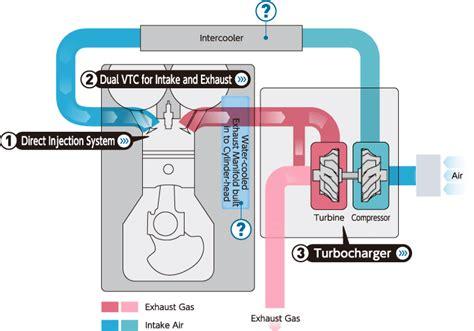 turbo charger animation image gallery turbocharger animation
