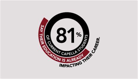 Capella Mba Degree Programs by Master S Degree Programs Capella