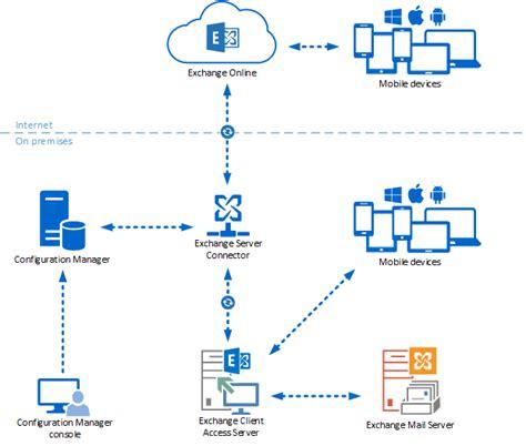 activesync mobile device management manage mobile devices configuration manager microsoft docs