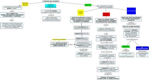 funzioni d italia mappa diritto funzione governo dislessia
