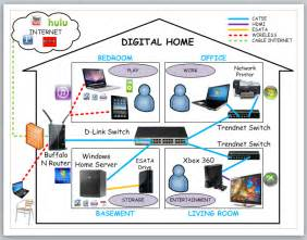best home network setup setting up windows home network apps directories
