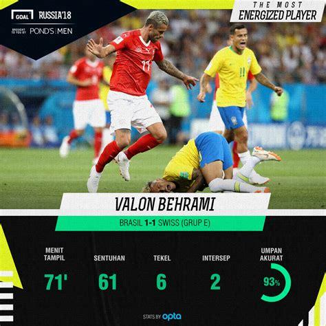 pemain terbaik piala dunia 2018 brasil vs swiss valon