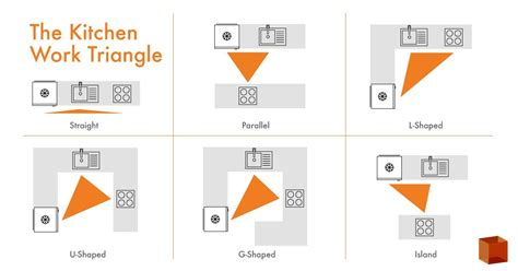 kitchen triangle design kitchen design the kitchen work triangle and how to use