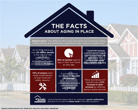 Live Comfortably The Facts About Aging In Place Scioto Properties