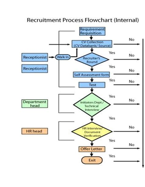 recruitment workflow diagram recruitment flowchart create a flowchart