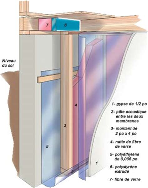 comment isoler un sous sol de maison 4068 quelques liens utiles