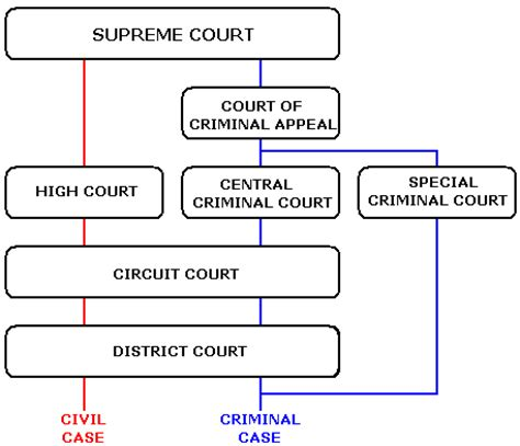 Wisconsin Court System Simple Search File Simplification Of Courts Structure In The Republic Of