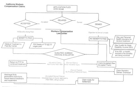 workers compensation process flowchart workers compensation process flowchart 28 images