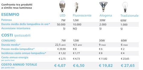 comparazione lade led e basso consumo comparazione led e incandescenza businesswebsiteonline