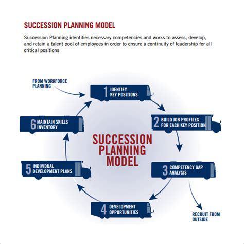 ceo succession planning template ceo succession planning template templates resume