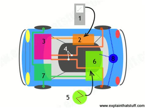 how hybrid cars work how do fuel cells work in hydrogen cars explain that stuff