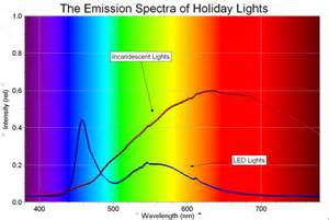 Light Emission Spectrum beyerdynamic t90 discussion and support thread page 12 fi org